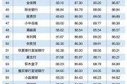 互联网周刊:2016年度中国互联网金融百强排行榜
