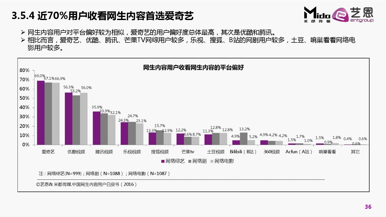 2016%e4%b8%ad%e5%9b%bd%e4%b8%93%e4%b8%9a%e7%bd%91%e7%94%9f%e5%86%85%e5%ae%b9%e7%94%a8%e6%88%b7%e7%99%bd%e7%9a%ae%e4%b9%a6_000036