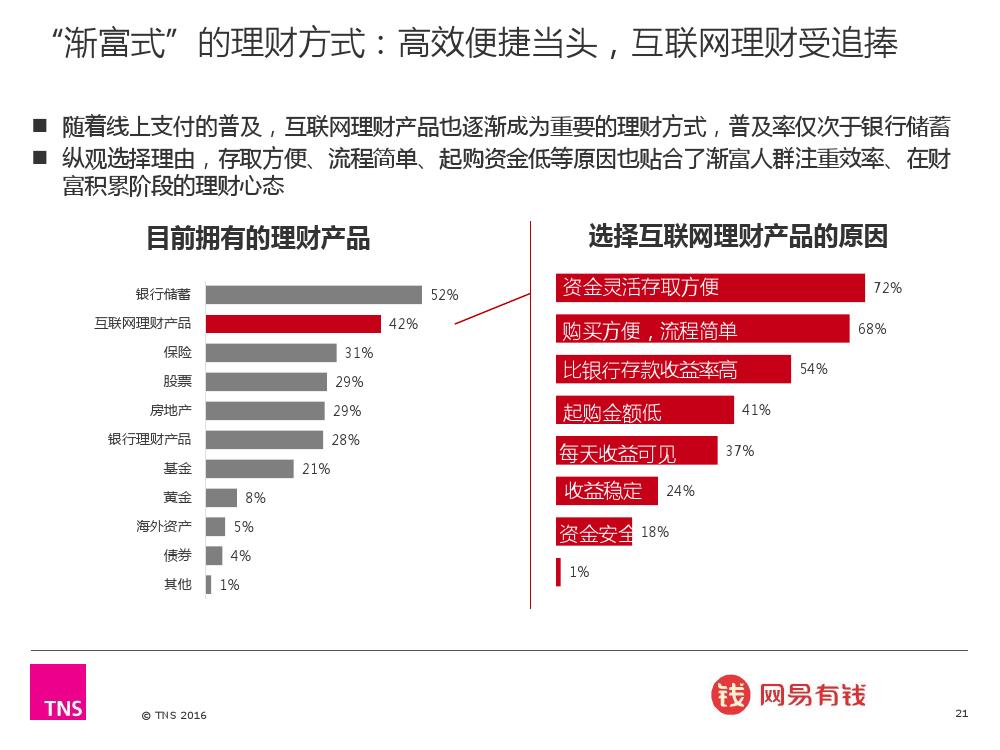 2016%e4%b8%ad%e5%9b%bd%e6%b8%90%e5%af%8c%e4%ba%ba%e7%be%a4%e7%a0%94%e7%a9%b6%e6%8a%a5%e5%91%8a_000021