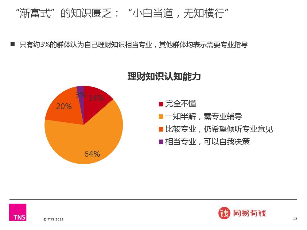 2016%e4%b8%ad%e5%9b%bd%e6%b8%90%e5%af%8c%e4%ba%ba%e7%be%a4%e7%a0%94%e7%a9%b6%e6%8a%a5%e5%91%8a_000025