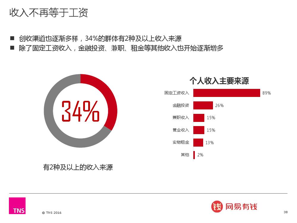 2016%e4%b8%ad%e5%9b%bd%e6%b8%90%e5%af%8c%e4%ba%ba%e7%be%a4%e7%a0%94%e7%a9%b6%e6%8a%a5%e5%91%8a_000038