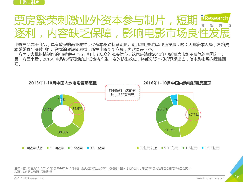 2016%e5%b9%b4%e4%b8%ad%e5%9b%bd%e5%9c%a8%e7%ba%bf%e7%94%b5%e5%bd%b1%e7%a5%a8%e8%a1%8c%e4%b8%9a%e7%a0%94%e7%a9%b6%e6%8a%a5%e5%91%8a_000016