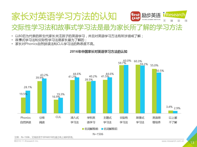 2016%e5%b9%b4%e4%b8%ad%e5%9b%bd%e5%b0%91%e5%84%bf%e8%8b%b1%e8%af%ad%e5%ad%a6%e4%b9%a0%e7%8e%b0%e7%8a%b6%e7%99%bd%e7%9a%ae%e4%b9%a6_000013