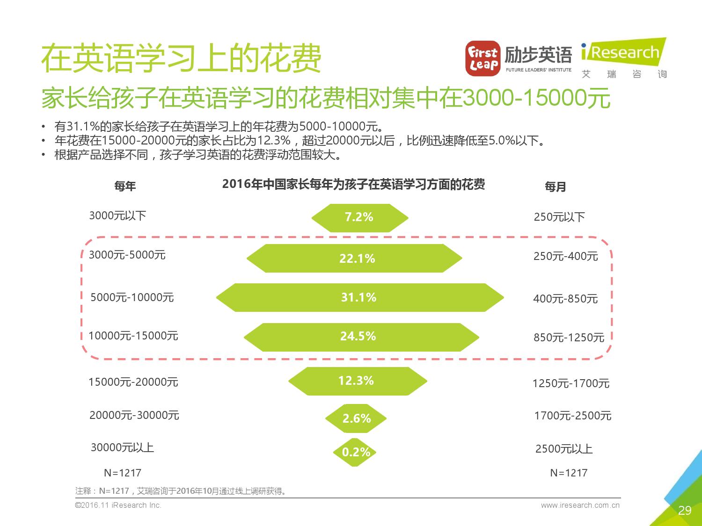 2016%e5%b9%b4%e4%b8%ad%e5%9b%bd%e5%b0%91%e5%84%bf%e8%8b%b1%e8%af%ad%e5%ad%a6%e4%b9%a0%e7%8e%b0%e7%8a%b6%e7%99%bd%e7%9a%ae%e4%b9%a6_000029