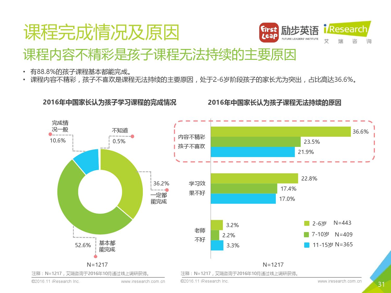2016%e5%b9%b4%e4%b8%ad%e5%9b%bd%e5%b0%91%e5%84%bf%e8%8b%b1%e8%af%ad%e5%ad%a6%e4%b9%a0%e7%8e%b0%e7%8a%b6%e7%99%bd%e7%9a%ae%e4%b9%a6_000031