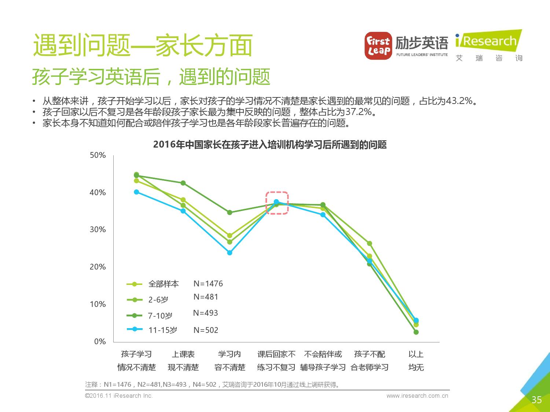 2016%e5%b9%b4%e4%b8%ad%e5%9b%bd%e5%b0%91%e5%84%bf%e8%8b%b1%e8%af%ad%e5%ad%a6%e4%b9%a0%e7%8e%b0%e7%8a%b6%e7%99%bd%e7%9a%ae%e4%b9%a6_000035