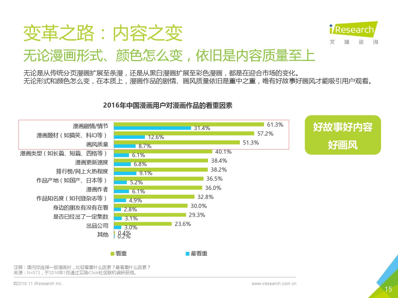 2016%e5%b9%b4%e4%b8%ad%e5%9b%bd%e6%bc%ab%e7%94%bb%e8%a1%8c%e4%b8%9a%e6%8a%a5%e5%91%8a_000015