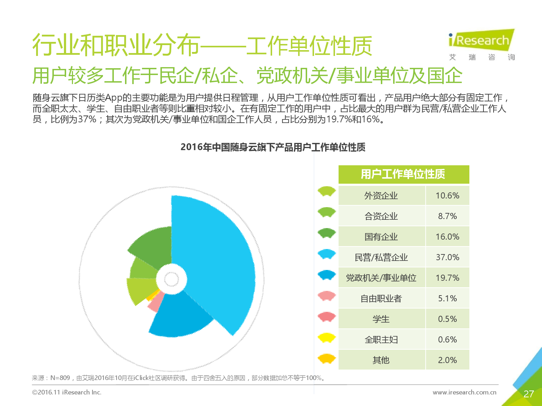 2016%e5%b9%b4%e4%b8%ad%e5%9b%bd%e7%ac%ac%e4%b8%89%e6%96%b9%e6%97%a5%e5%8e%86%e7%b1%bbapp%e7%94%a8%e6%88%b7%e6%b4%9e%e5%af%9f%e6%8a%a5%e5%91%8a_000027