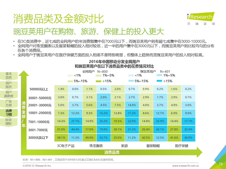 2016%e5%b9%b4%e8%b1%8c%e8%b1%86%e8%8d%9a%e7%94%a8%e6%88%b7%e7%a0%94%e7%a9%b6%e6%8a%a5%e5%91%8a_000038