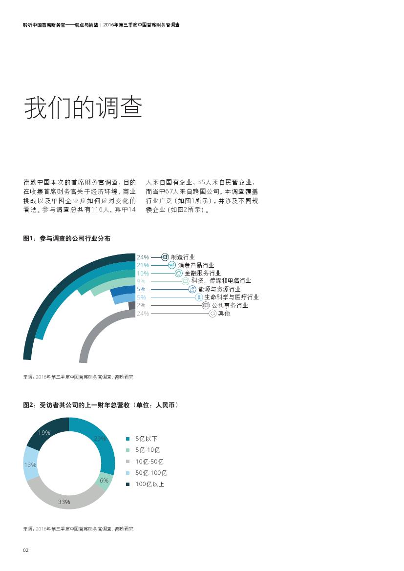 2016%e5%b9%b4q3%e4%b8%ad%e5%9b%bd%e9%a6%96%e5%b8%ad%e8%b4%a2%e5%8a%a1%e5%ae%98%e8%b0%83%e6%9f%a5_000004