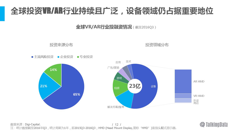 2016%e5%b9%b4vr%e5%92%8car%e8%a1%8c%e4%b8%9a%e7%83%ad%e7%82%b9%e5%88%86%e6%9e%90_000012