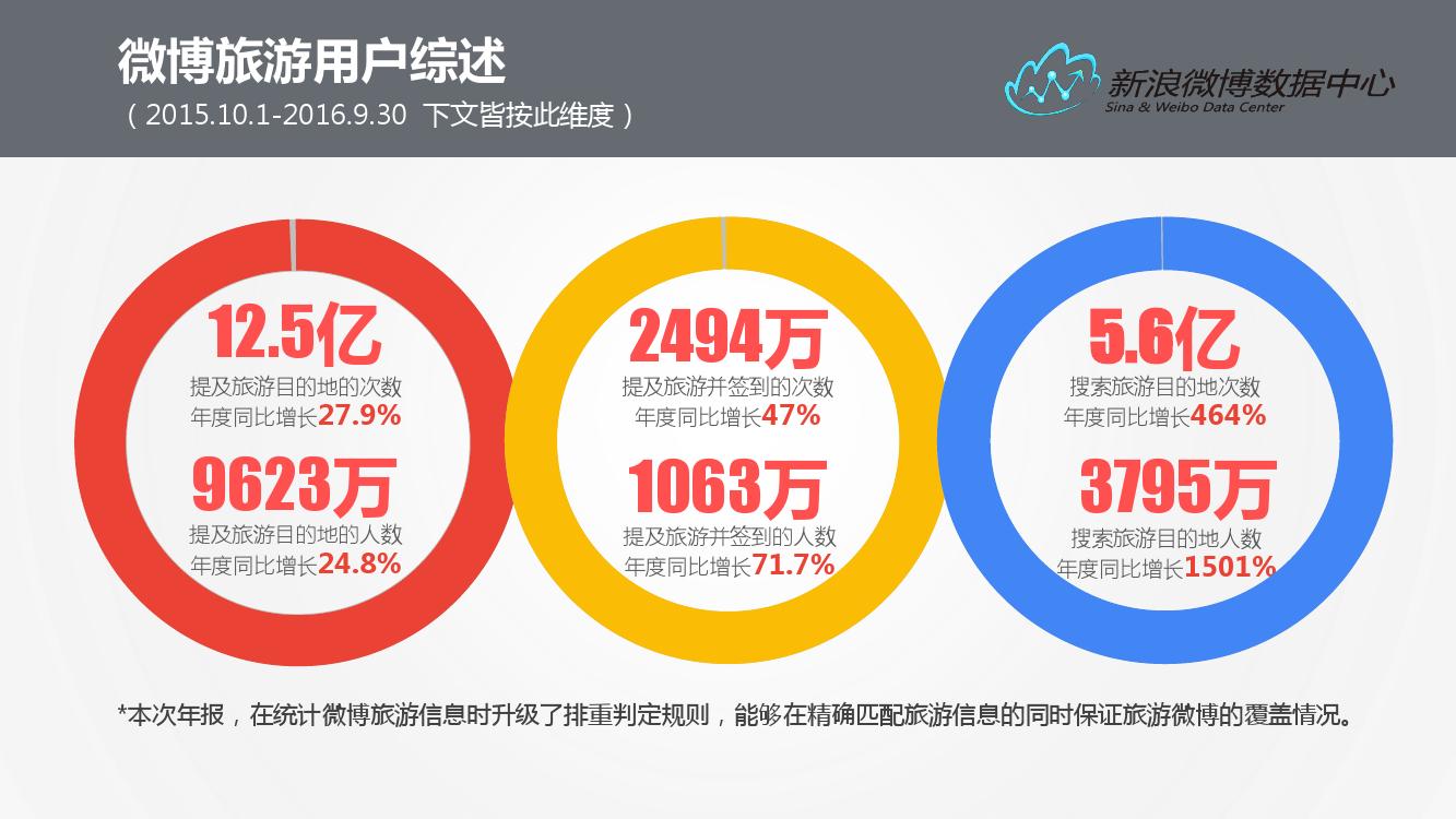 2016%e5%be%ae%e5%8d%9a%e6%97%85%e6%b8%b8%e6%95%b0%e6%8d%ae%e6%8a%a5%e5%91%8a_000005
