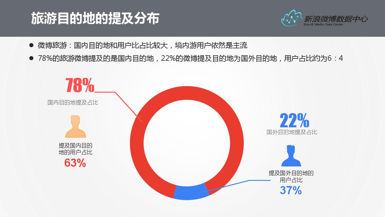 2016%e5%be%ae%e5%8d%9a%e6%97%85%e6%b8%b8%e6%95%b0%e6%8d%ae%e6%8a%a5%e5%91%8a_000007