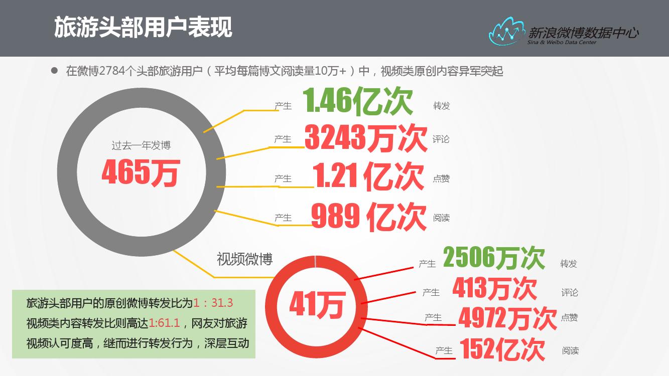 2016%e5%be%ae%e5%8d%9a%e6%97%85%e6%b8%b8%e6%95%b0%e6%8d%ae%e6%8a%a5%e5%91%8a_000010