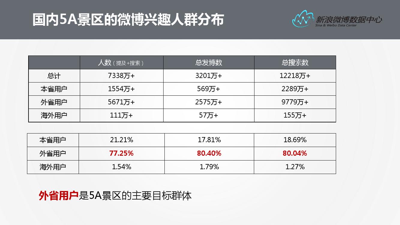 2016%e5%be%ae%e5%8d%9a%e6%97%85%e6%b8%b8%e6%95%b0%e6%8d%ae%e6%8a%a5%e5%91%8a_000012