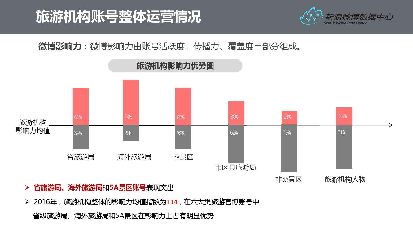 2016%e5%be%ae%e5%8d%9a%e6%97%85%e6%b8%b8%e6%95%b0%e6%8d%ae%e6%8a%a5%e5%91%8a_000018