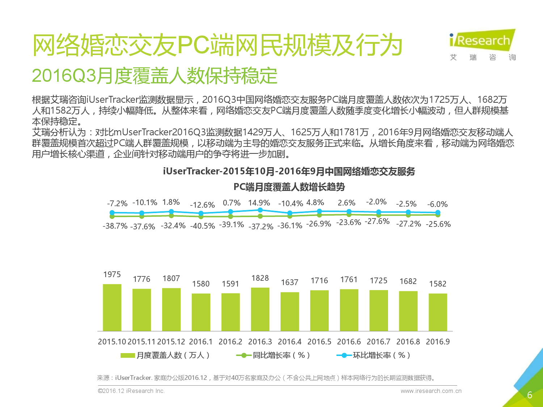 2016q3%e4%b8%ad%e5%9b%bd%e7%bd%91%e7%bb%9c%e5%a9%9a%e6%81%8b%e8%a1%8c%e4%b8%9a%e5%ad%a3%e5%ba%a6%e7%9b%91%e6%b5%8b%e6%8a%a5%e5%91%8a_000006