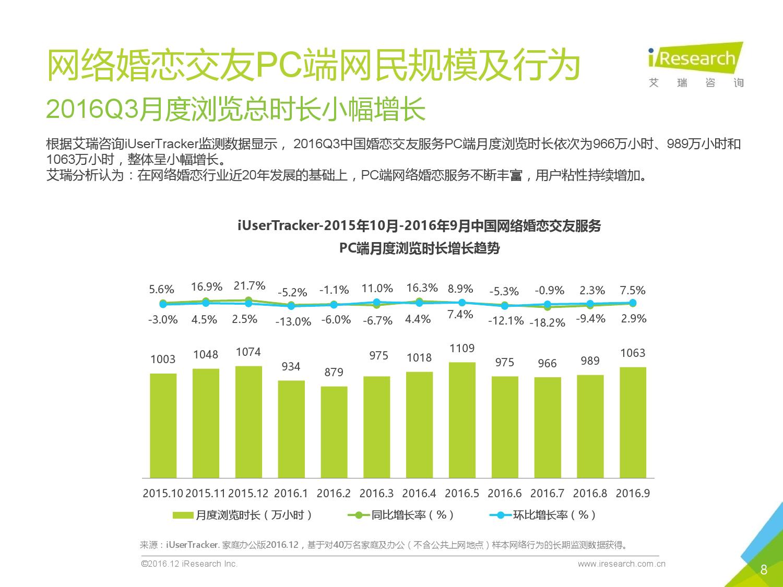 2016q3%e4%b8%ad%e5%9b%bd%e7%bd%91%e7%bb%9c%e5%a9%9a%e6%81%8b%e8%a1%8c%e4%b8%9a%e5%ad%a3%e5%ba%a6%e7%9b%91%e6%b5%8b%e6%8a%a5%e5%91%8a_000008