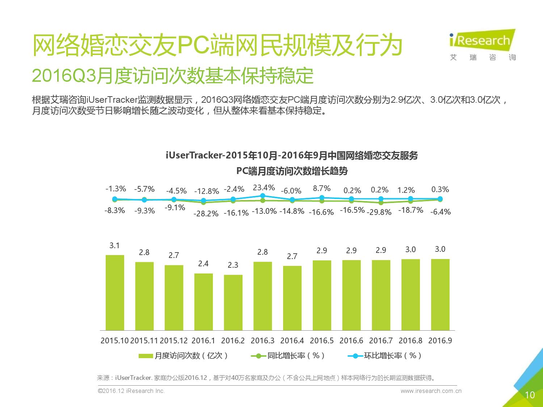 2016q3%e4%b8%ad%e5%9b%bd%e7%bd%91%e7%bb%9c%e5%a9%9a%e6%81%8b%e8%a1%8c%e4%b8%9a%e5%ad%a3%e5%ba%a6%e7%9b%91%e6%b5%8b%e6%8a%a5%e5%91%8a_000010