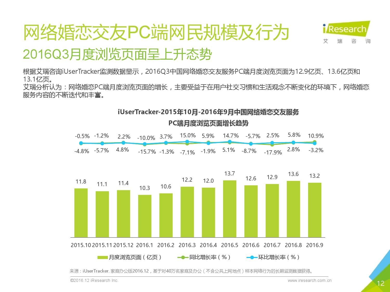 2016q3%e4%b8%ad%e5%9b%bd%e7%bd%91%e7%bb%9c%e5%a9%9a%e6%81%8b%e8%a1%8c%e4%b8%9a%e5%ad%a3%e5%ba%a6%e7%9b%91%e6%b5%8b%e6%8a%a5%e5%91%8a_000012