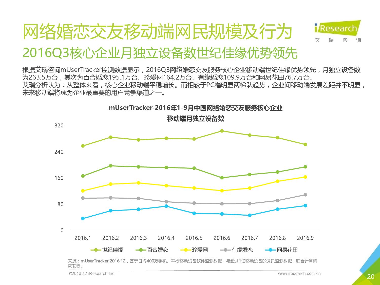 2016q3%e4%b8%ad%e5%9b%bd%e7%bd%91%e7%bb%9c%e5%a9%9a%e6%81%8b%e8%a1%8c%e4%b8%9a%e5%ad%a3%e5%ba%a6%e7%9b%91%e6%b5%8b%e6%8a%a5%e5%91%8a_000020