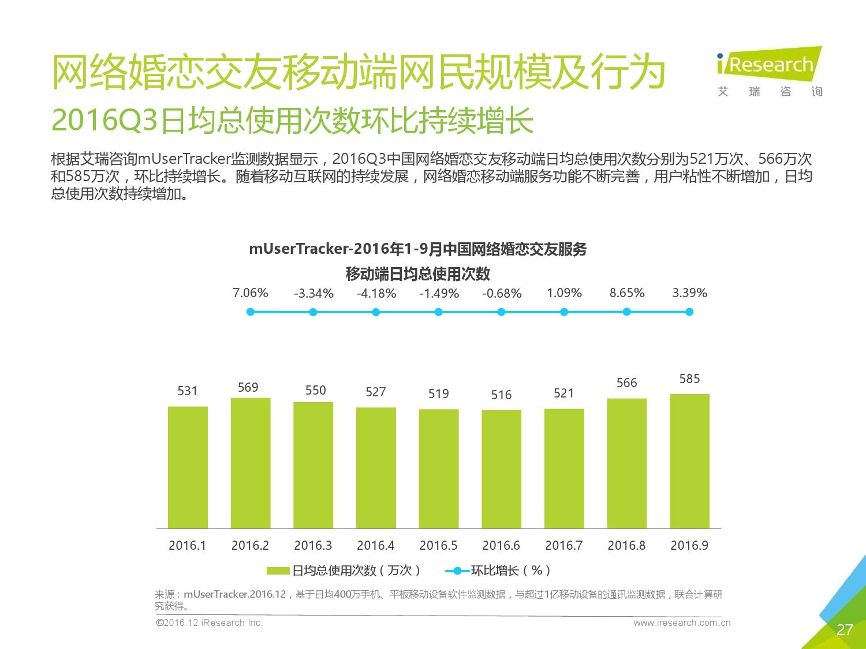 2016q3%e4%b8%ad%e5%9b%bd%e7%bd%91%e7%bb%9c%e5%a9%9a%e6%81%8b%e8%a1%8c%e4%b8%9a%e5%ad%a3%e5%ba%a6%e7%9b%91%e6%b5%8b%e6%8a%a5%e5%91%8a_000027