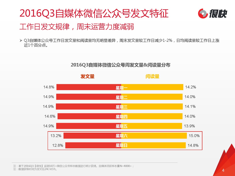 2016q3%e8%87%aa%e5%aa%92%e4%bd%93%e5%be%ae%e4%bf%a1%e5%85%ac%e4%bc%97%e5%8f%b7%e6%95%b0%e6%8d%ae%e6%b4%9e%e5%af%9f%e6%8a%a5%e5%91%8a_000004