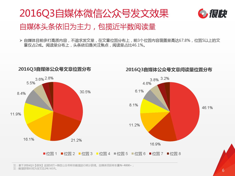 2016q3%e8%87%aa%e5%aa%92%e4%bd%93%e5%be%ae%e4%bf%a1%e5%85%ac%e4%bc%97%e5%8f%b7%e6%95%b0%e6%8d%ae%e6%b4%9e%e5%af%9f%e6%8a%a5%e5%91%8a_000006