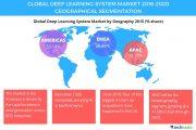 Technavio:预计2020年全球深度学习系统市场规模超13亿美元