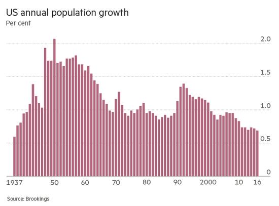 人口 增长率 0_2100年全球人口112亿,人口增长率0.1