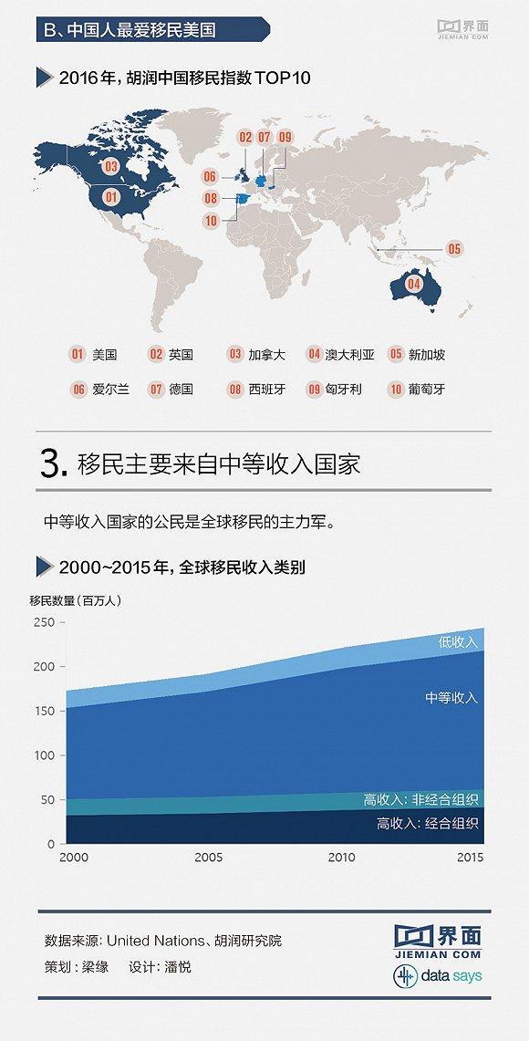 界面:中国移民输出数量全球第四–信息图