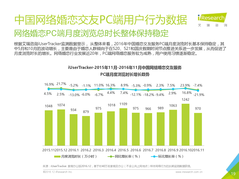 艾瑞咨询:2017年中国网络婚恋交友行业研究报告-09大数据
