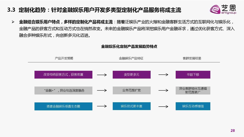 艺恩咨询 金融与泛娱乐产业融合白皮书 附下载