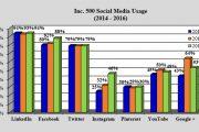 马塞诸塞州大学:领英是最受Inc. 500企业青睐的社交网络