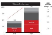 贝恩咨询:预计2020年全球云服务规模将达3900亿美元