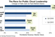Synergy:2016年Q4 全球公共云服务市场已超过70亿美元