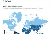 GWI:2017年2/3的亚太地区消费者计划购买新手机