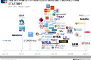 CB Insights:金融巨头正在加紧投资比特币和区块链