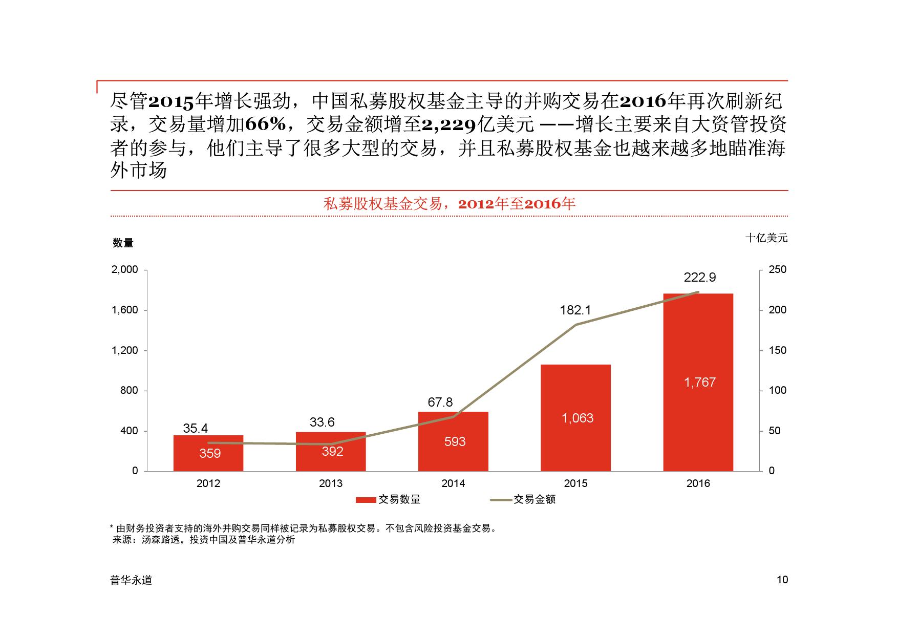普华永道:中国私募股权及风险投资基金2016年
