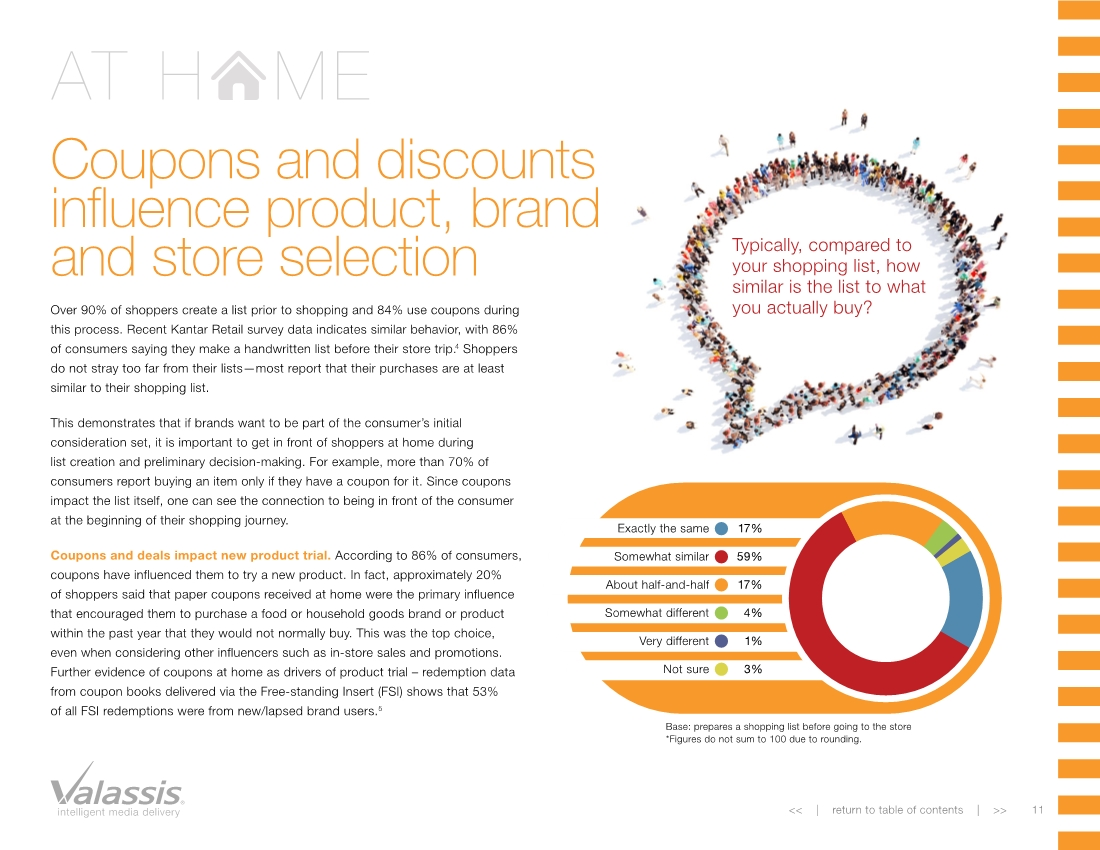 Coupons report