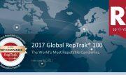 声誉研究所:2017年全球企业声誉榜(附报告)