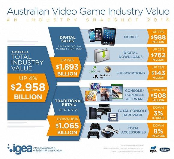 Telsyte:2016年澳洲游戏产业规模达22.64亿美元