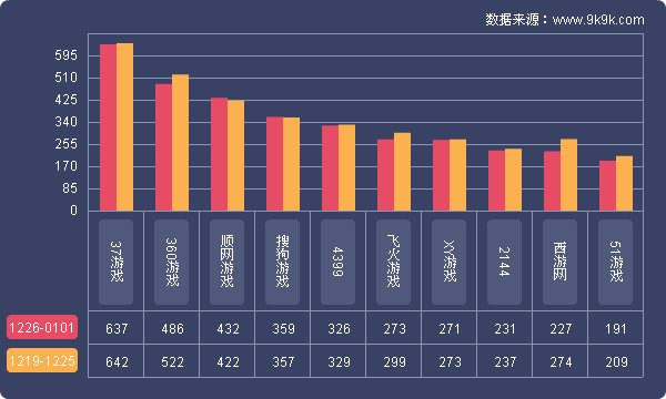 9k9k:2016年12月26日-2017年1月2日一周网页游戏数据报告
