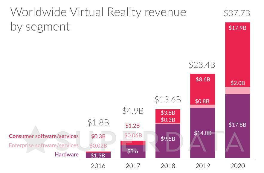 SuperData:预计2017年虚拟现实硬件市场规模达247亿元