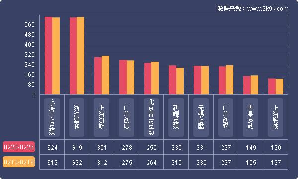 9k9k:2017年2月20-26日一周网页游戏数据报告