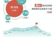 """2017年中国女性""""房事""""大数据"""