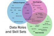 图解:数据科学家、数据工程师和软件工程师之间的区别