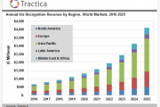 Tractica:2025年全球虹膜识别市场将增长至41亿美元