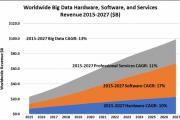 Wikibon:2016年全球大数据整体市场达281亿美元  增长22%