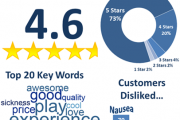 PlayStation VR用户感知分析显示:用户对该设备满意度高